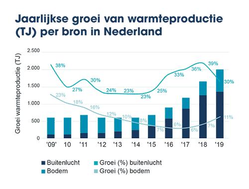 Grafiek jaarlijkse groei warmtebron