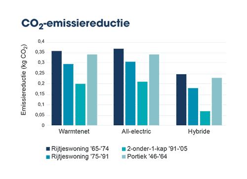 Grafiek CO2-emissie reductie
